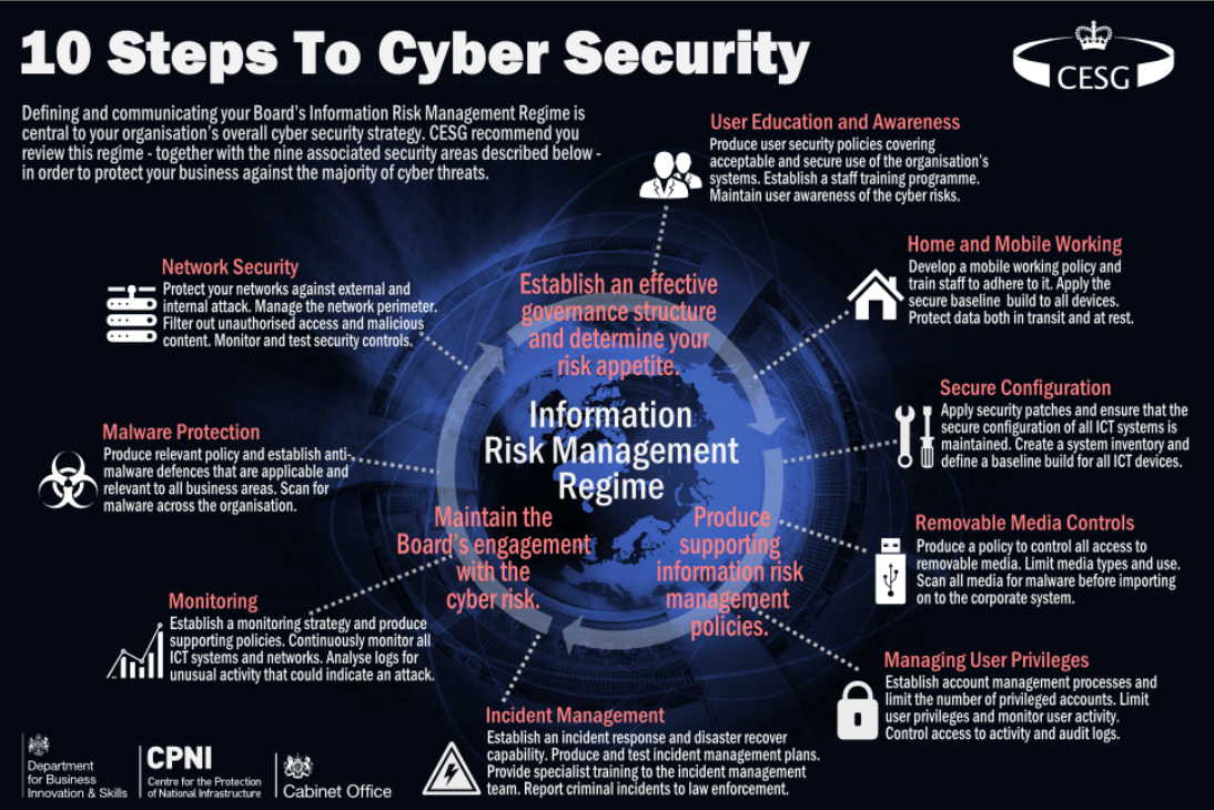 security and critical information Information security is the set of processes that maintain  the value of an organization lies within its information -- its security is critical for business.