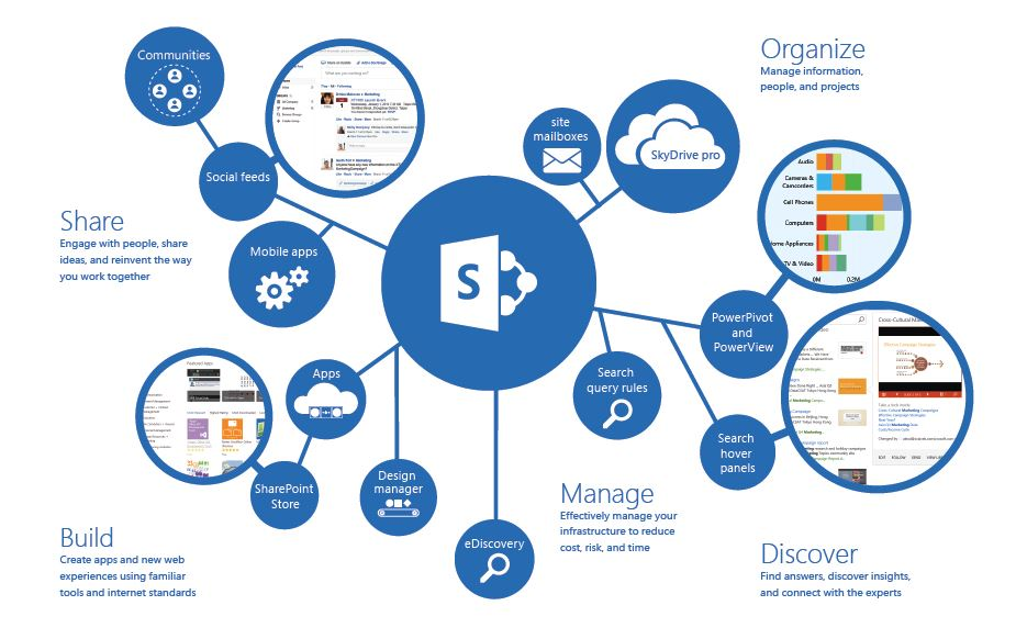 Microsoft Sharepoint and Business - Business IT Support Services